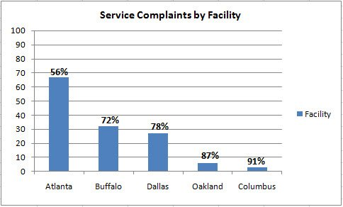 Pareto chart poor service delivery jim shaffer group this entry was posted in bookmark the permalink ccuart Images