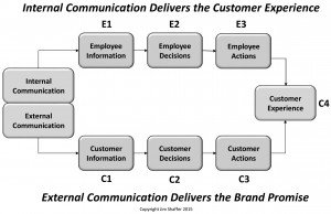 LR connect to workplace chart 10.27.15 copyright 300x194 - Connecting the Workplace to the Marketplace
