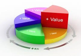 adding value - Doing These Five Things Will Add More Value To Your Job